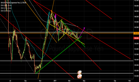 GBPJPY: GBPJPY - About to do the big push up?