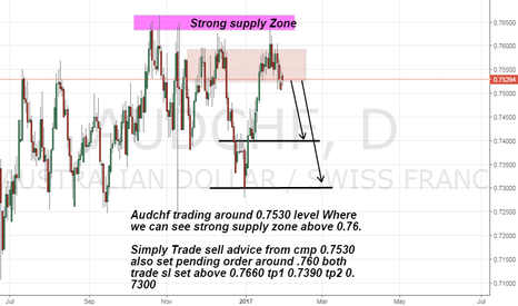 AUDCHF: Audchf long advice on Strong supply zone