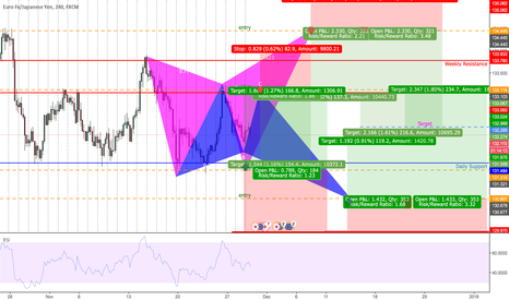 EURJPY: 2 BUTTERFLIES WITH SHORT AND LONG OPPORTUNITIES |H4