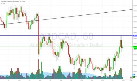 AUDCAD: audcad short entry under 1.0045