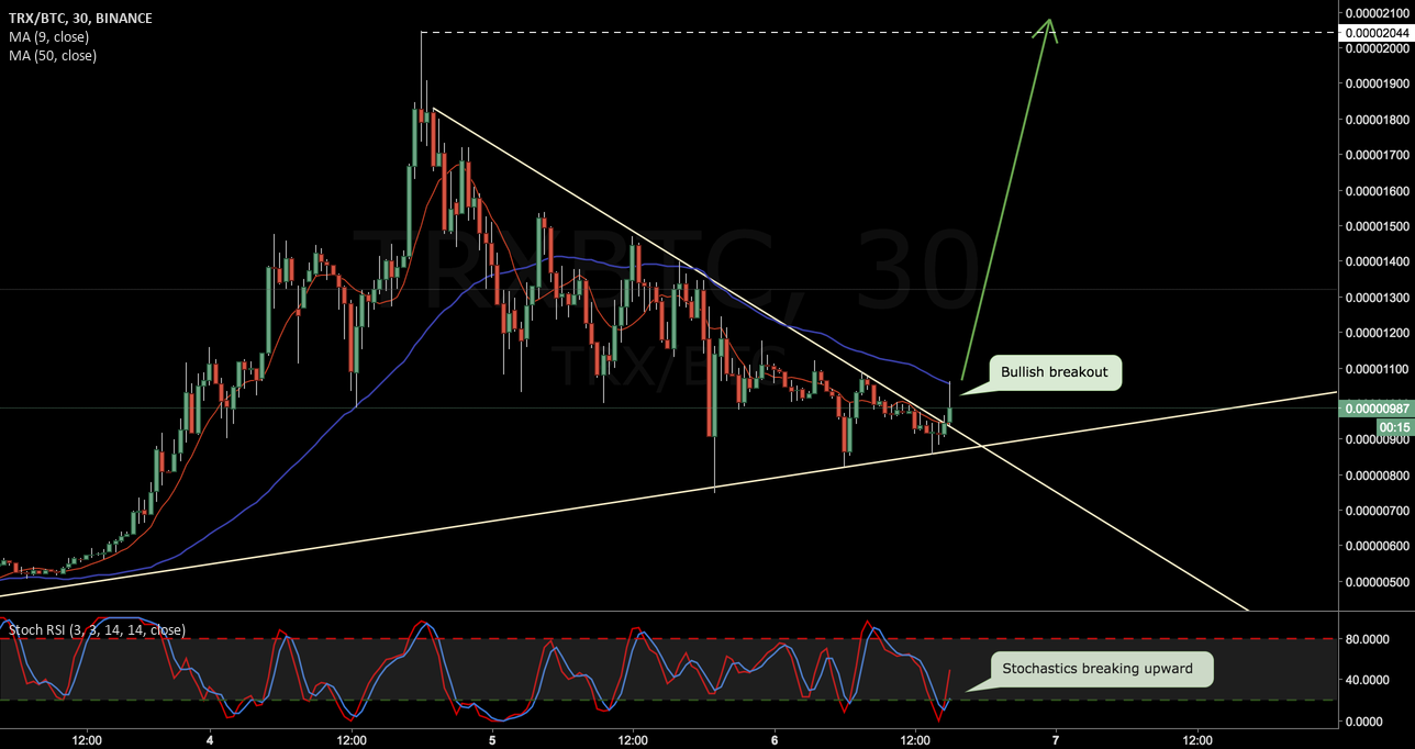 TRXBTC Breakout! Time for a new All-Time High.