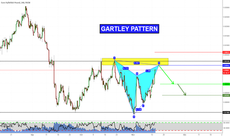 EURGBP: Gartley on EURGBP (videoanalysis attached!)