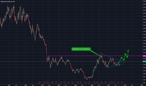 ABX: Barrick Gold about to break to the upside?