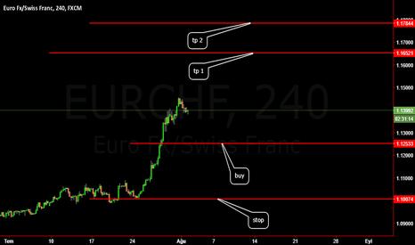 EURCHF: buy