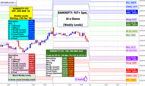 BANKNIFTY: BANKNIFTY: At a Glance Weekly & Intraday FUT+ Weekly Spot