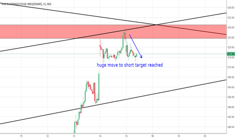 SUNPHARMA: SUN PHARMA SHORT STRATEGY TARGET ACHIEVED