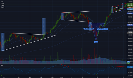 BTCUSD: Bitcoin: buy opportunity ahead