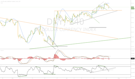 DXY: WAIT..In Observation