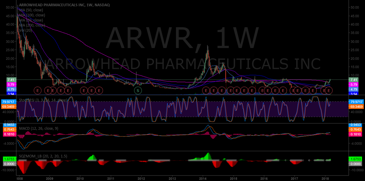 $ARWR testing series of previous highs on weekly #swingtrading
