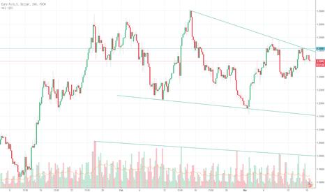 EURUSD: EUR / USD membuat pola reversal