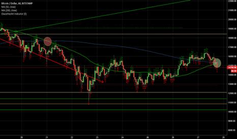 BTCUSD: USD BTC, 1 hour chart, Bitstamp, 50/200 MA flip