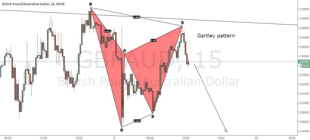Gartley pattern on GBPAUD 15min