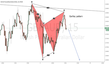 GBPAUD: Gartley pattern on GBPAUD 15min