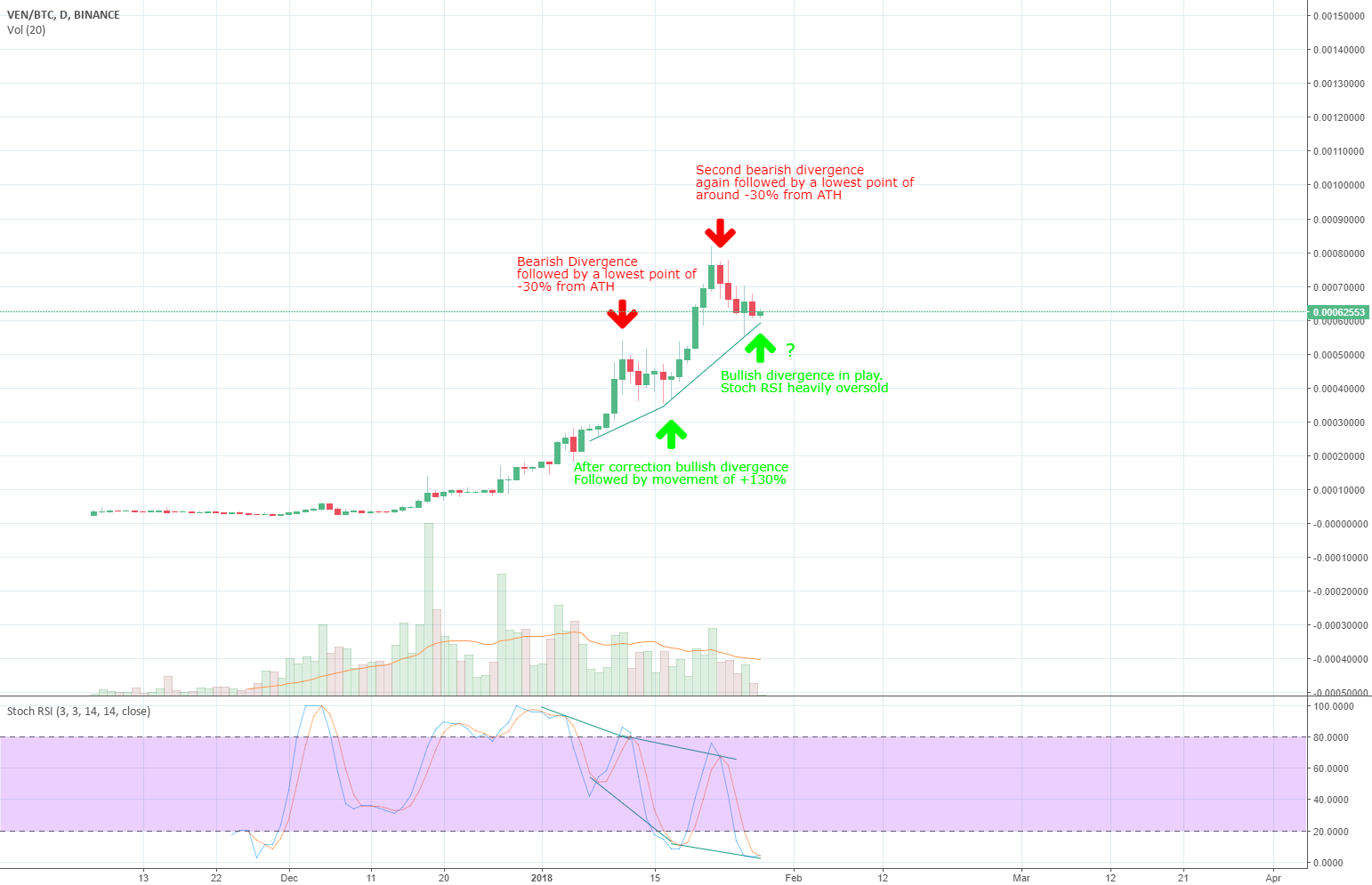 Bullish divergence in play after correction