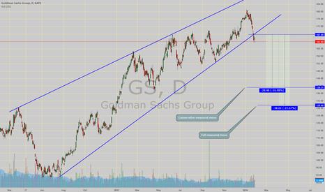 GS: First warning shot!!! Market correction signs?