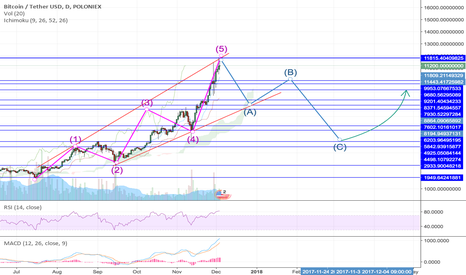 BTC Elliot Wave About to End?? - Coin News 24/7 | All Crypto news sorted  for all Coins