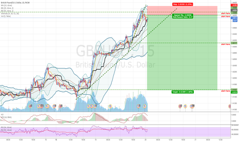GBPUSD: GBPUSD: RSI overbought. Selling