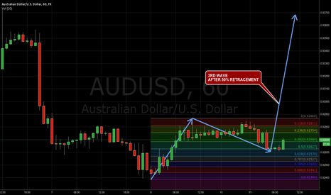 AUDUSD: 3rd Wave after 50% Retracement