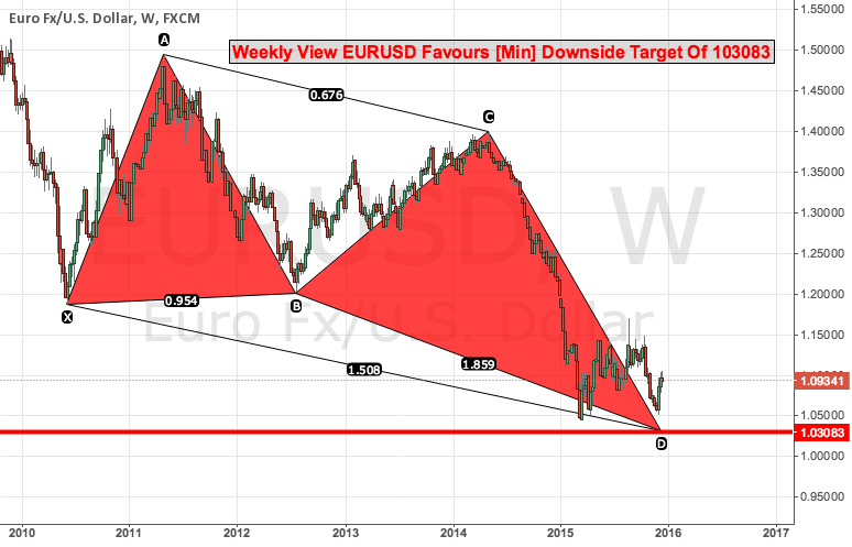 Weekly View EURUSD Favours [Min] Downside Target Of 103083