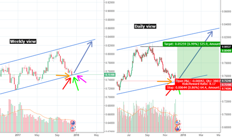 AUDUSD: AUDUSD is ready for takeoff ! BIG TIME !