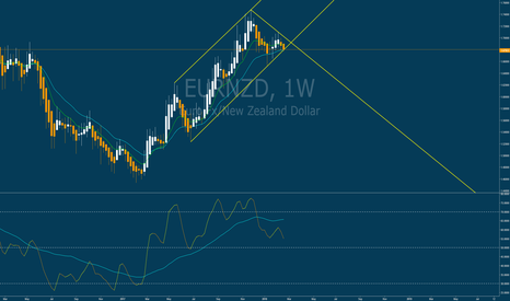 EURNZD: get ready to short the fuck out of eurnzd and gbpnzd