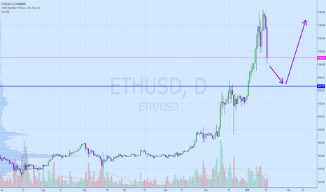 ETHUSD: Ethereum