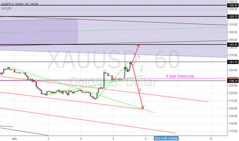 XAUUSD: War of 5 Year Trend Line