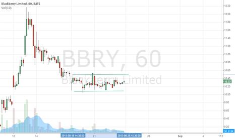 BBRY: BBRY