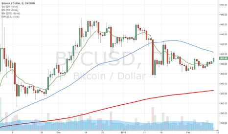 BTCUSD: Bitcoin pop?