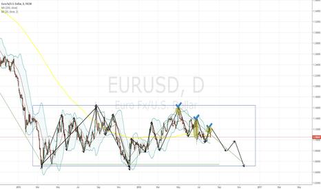 EURUSD: what i ' m thinking