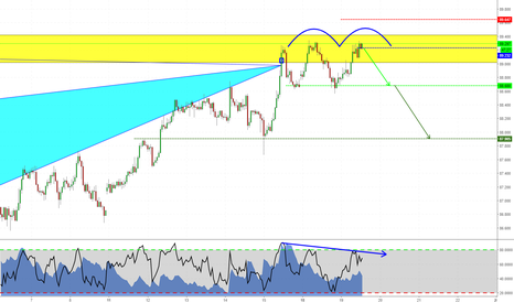 AUDJPY: Double Top at Bat's completion point