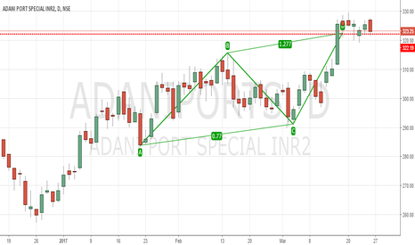 ADANIPORTS: ABCD - Bearish Pattern