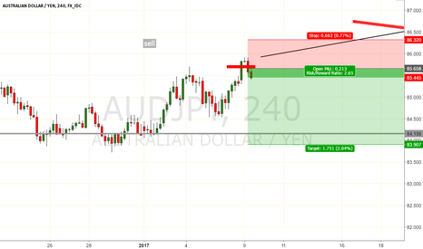 AUDJPY: fat cats tried to be sneaky but i found the hide out