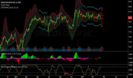 OMC: omc - possible earnings squeeze