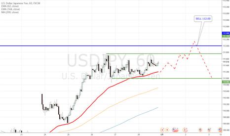 USDJPY: ドル円は戻りの最終目的である112円にあと一歩です。