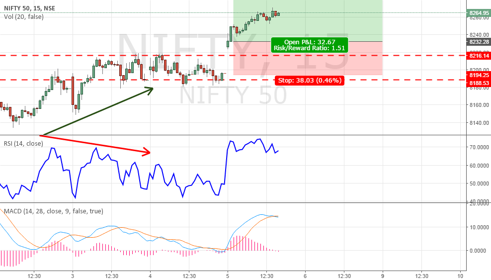 Nifty Might Hit 8300 before fall