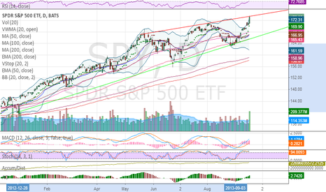 SPY: Note could not close over top of this ascending wedge.