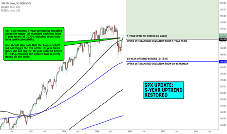 SPX: MACRO VIEW: SPX UPDATE: 5-YEAR UPTREND  RESTORED