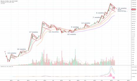 BTCUSD: Bitcoin is dead, long live Bitcoin - bulls v bears since 2011