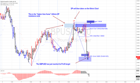 GBPUSD: Trading with the Higher time frame
