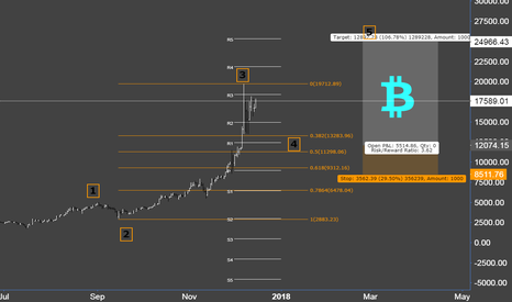 BTCUSD: BITCOIN   -  Wave Analysis Update