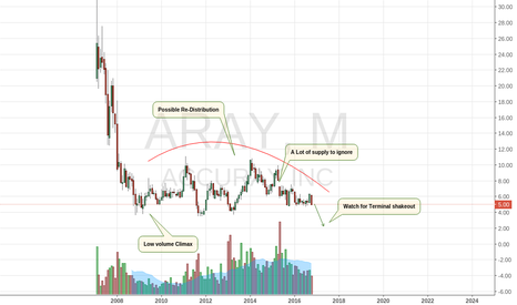 ARAY: Alternative Idea On Accuray, Could It Be For The Bucket?