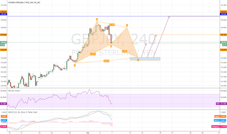 GBPJPY: Long, Short and Long again