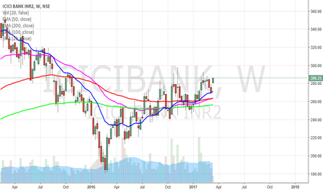 ICICIBANK: ICICI Bank has given a long overdue Bullish break-out