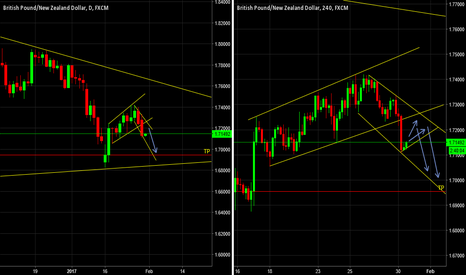 GBPNZD: GBPNZD - Uptrend Broken - Waiting for Pullback to Short