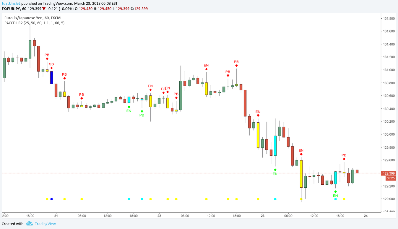 Tradingview Chart Not Working Indicator Open Close Candle Free Modern Man
