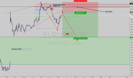 EURUSD: EURUSD ABCD Projection v3 - 30 Min chart wait for consolidation