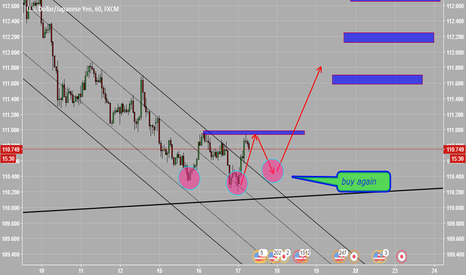USDJPY: wait for long USDJPY