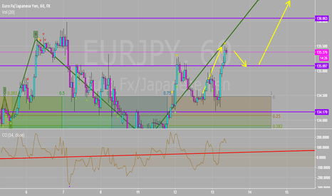 EURJPY: Quick Short From 135.40