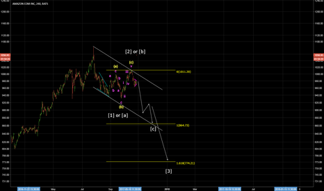 AMZN: Sell for wave 3 or C